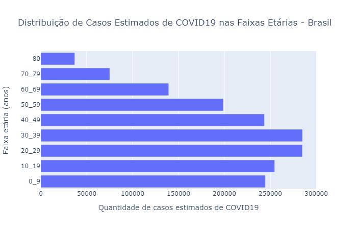 Gráfico: Faculdade de Medicina de Ribeirão Preto da Universidade de São Paulo. Foto: FMRP-USP